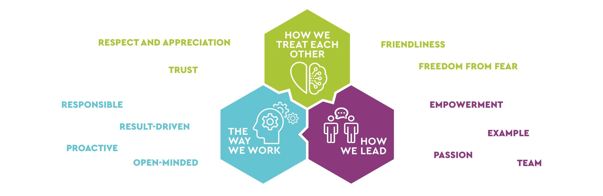 Overview of our values-based corporate culture | TGW